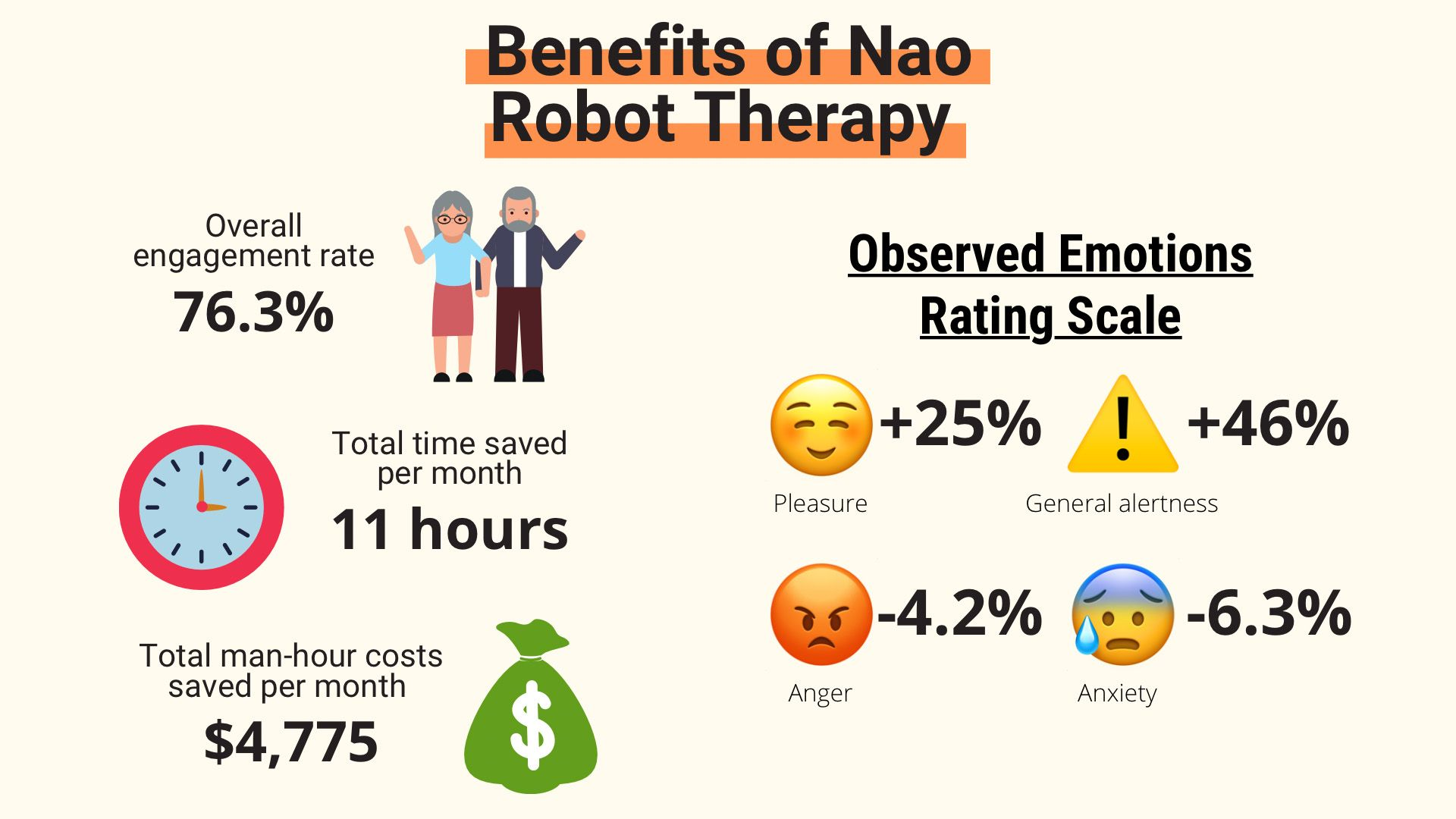 Results of Nao robot being used in therapy for seniors at Yishun Community Hospital in Singapore.